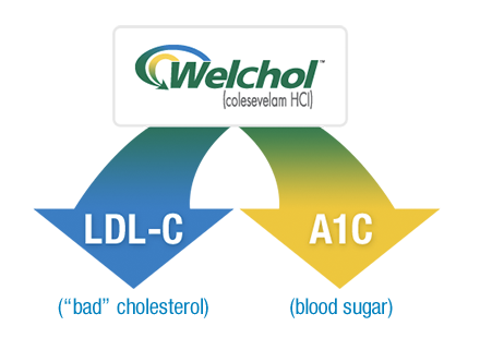 Benefits of Welchol® as a statin alternative to lower LDL-C and A1C